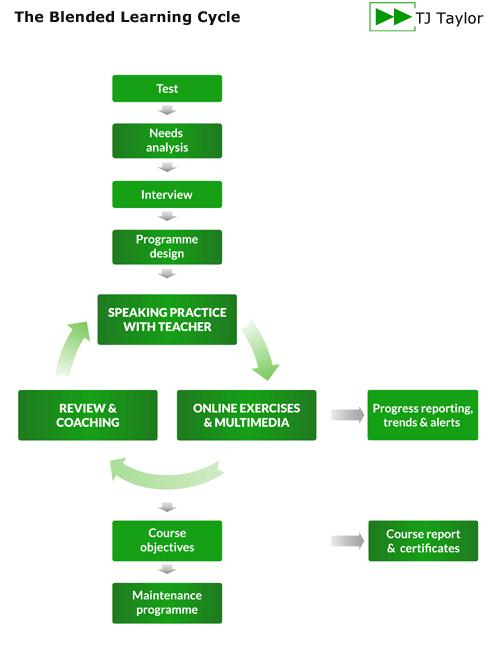 Il ciclo di studio dello studente per i corsi blended