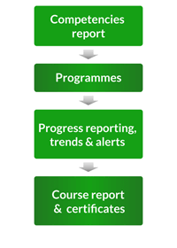 The HR reporting stage of the training cycle