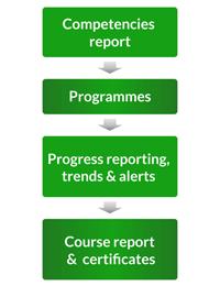 La fase di comunicazione alle Risorse Umane nel ciclo della formazione