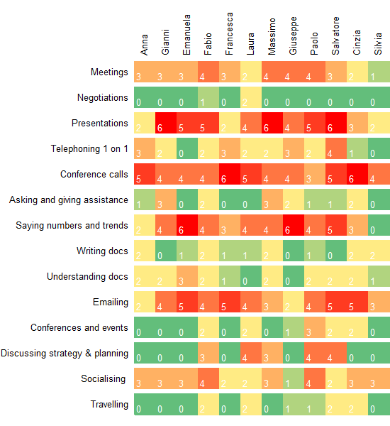 Example training needs analysis presented as a heatmap